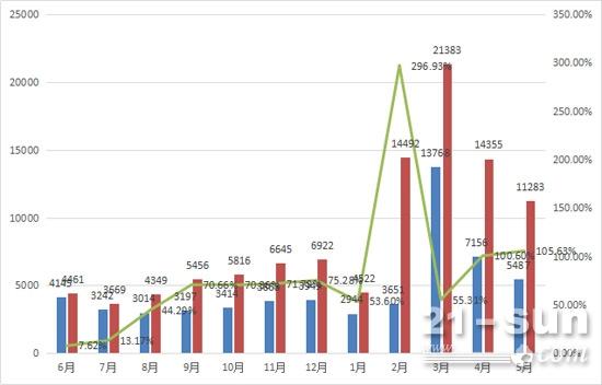 最近一年来挖掘机月销量及同比增长情况