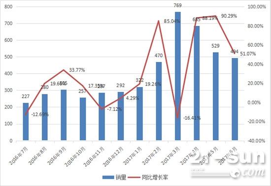 2016年7月-2017年6月推土机月度销量情况