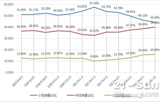 2016年8月-2017年7月挖掘机月销量吨位分布变化情况