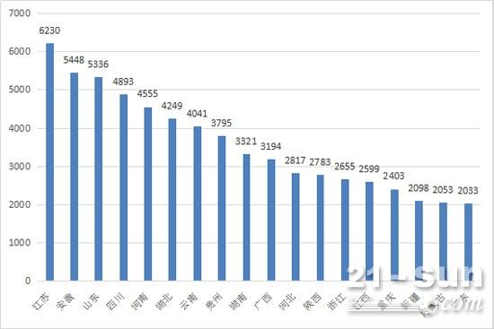 2017年1-7月挖掘机区域销量排行(销量2000台以上)