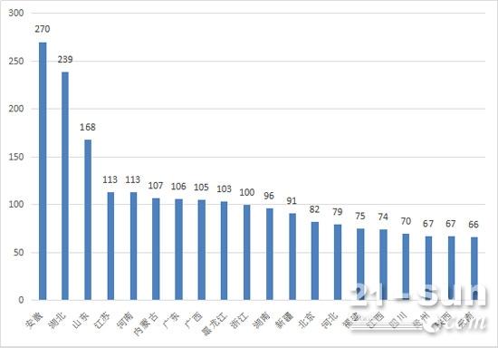 2017年1-7月推土机区域销量前20省份