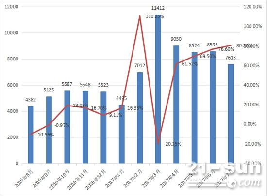 2016年8月-2017年7月装载机月销量及同比增长情况