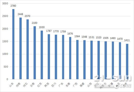2017年1-7月装载机区域销量情况