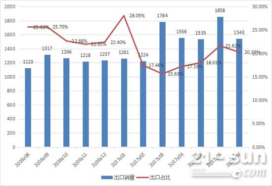 2016年8月-2017年7月装载机每月出口量及占比情况