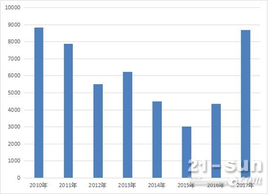 挖掘机8月份销量(2010年至2017年)