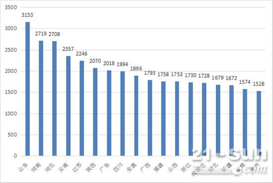 2017年1-8月装载机累计销量超1500台省份及排行