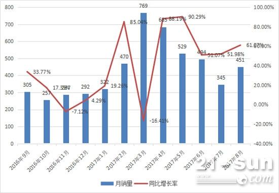 2016年9月至2017年8月推土机月销量及同比增长情况