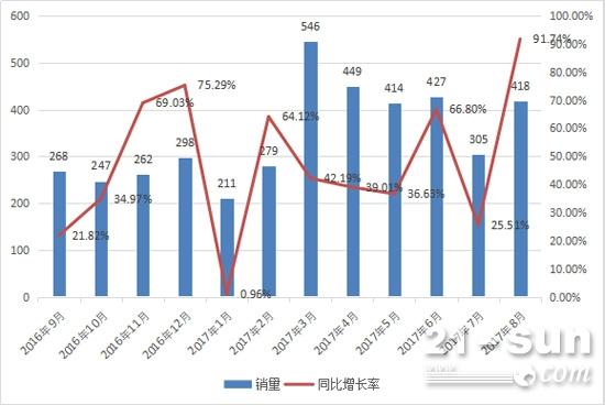 2016年9月至2017年8月平地机月销量及同比增长情况