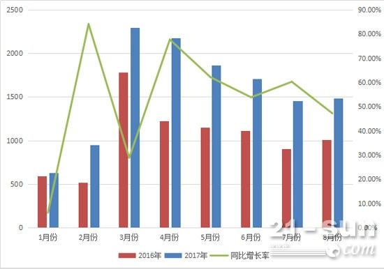 2017与2016年1-8月压路机月销量对比