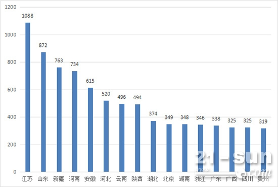 2017年1-8月压路机销量区域排行(300台以上)