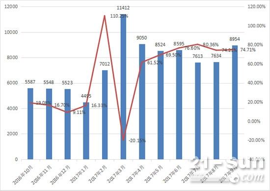 2016年10月至2017年9月装载机月销量及同比增长情况