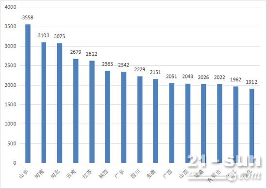 2017年前三季度装载机销量前15省份