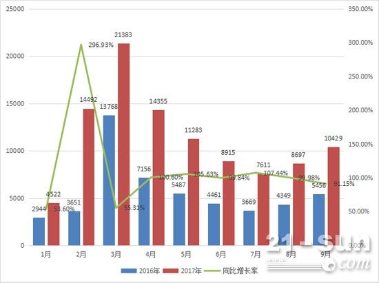 2017年1-9月挖掘机月销量及同比增长情况