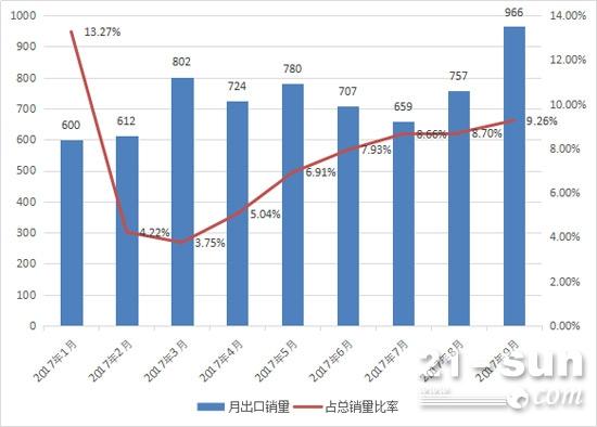 2017年1-9月挖掘机月出口销量及占比变化情况