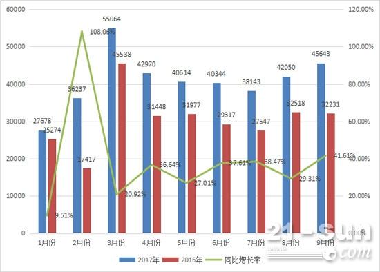 2017年与2016年前三季度叉车月销量对比情况