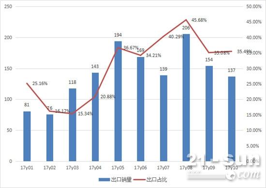 2017年1-10月推土机出口销量及占比