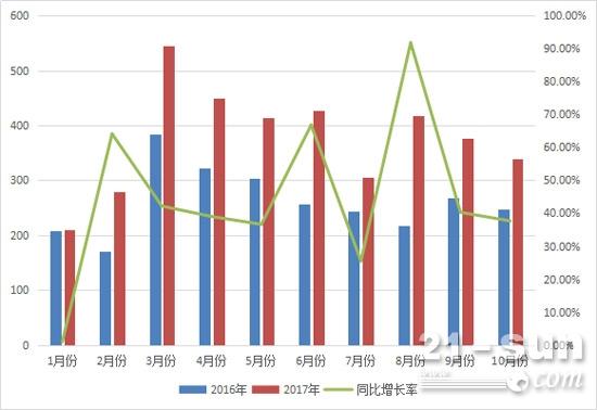 2017年与2016年前十月平地机月销量对比