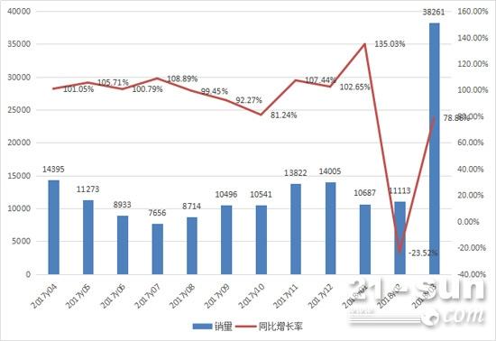 2017年4月至2018年3月挖掘机月销量情况
