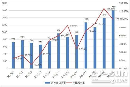 2017年4月至2018年3月挖掘机月度出口情况