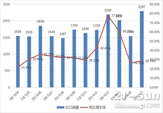 2017年4月至2018年3月装载机每月出口销售情况