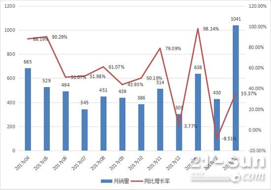 2017年4月至2018年3月推土机月销量及同比增长情况