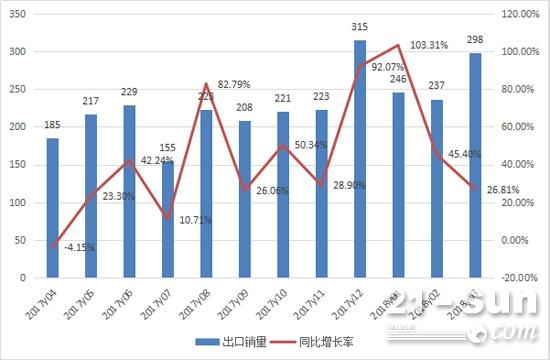 2017年4月至2018年3月平地机月出口销量情况