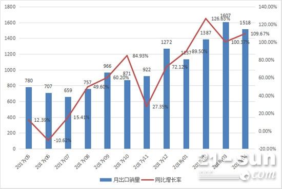 2017年5月至2018年4月挖掘机月出口销量情况