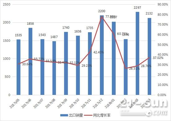2017年5月至2018年4月装载机月出口销量情况