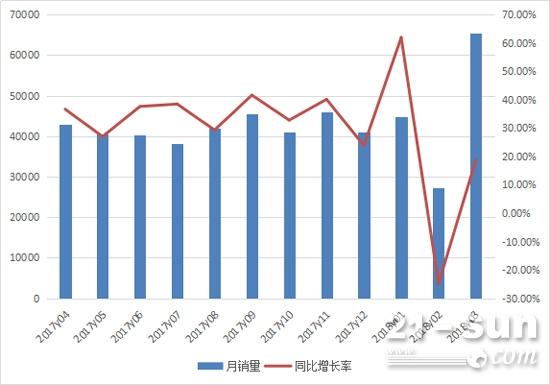 2017年4月至2018年3月机动工业车辆月度销售情况