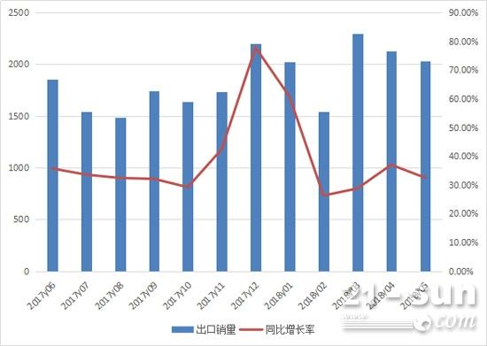 2017年6月至2018年5月装载机月出口情况