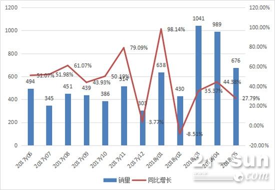 2017年6月至2018年5月推土机月销量情况