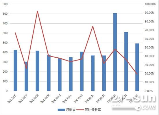 2017年6月至2018年5月平地机月销量情况
