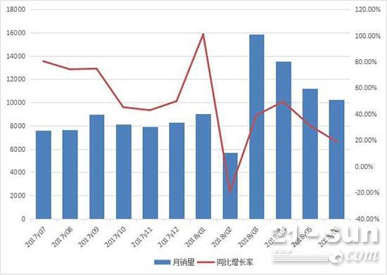 2017年7月至2018年6月装载机月销量情况