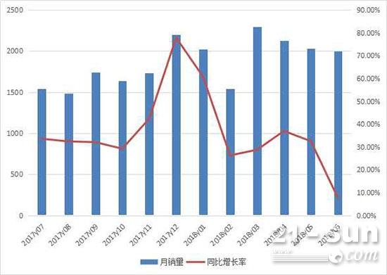 2017年7月至2018年6月装载机月出口情况