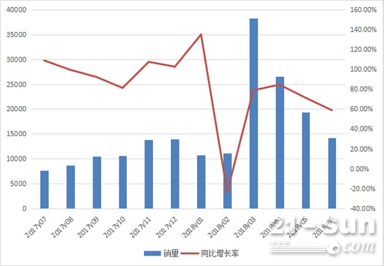 2017年7月至2018年6月挖掘机月度销量情况