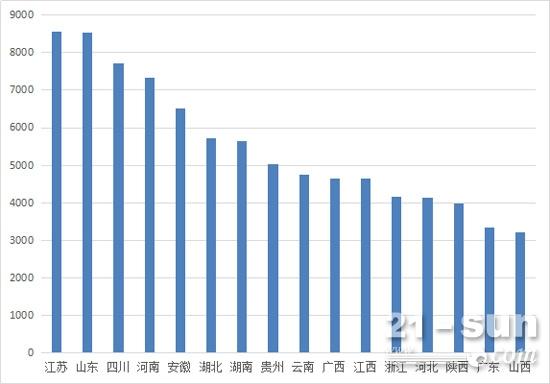 上半年挖掘机区域销量情况(累计销量3000台以上省区)