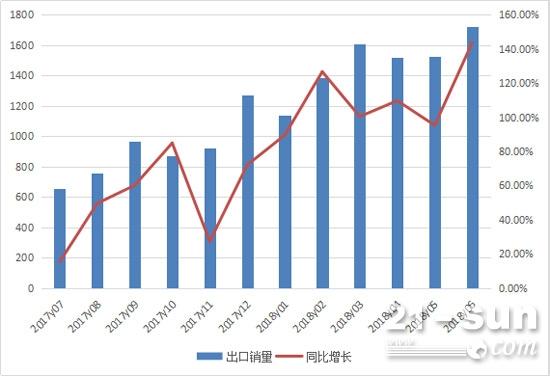 2017年7月至2018年6月挖掘机月度出口情况