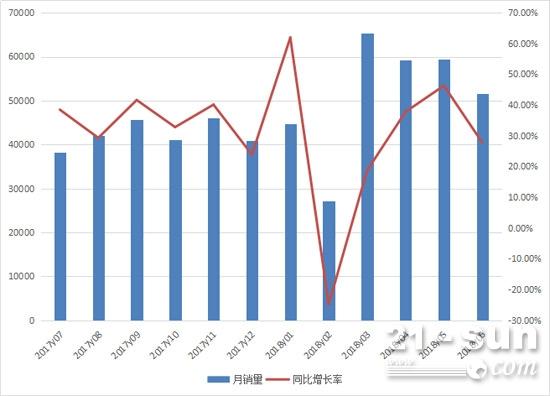 2017年7月至2018年6月机动工业车辆月销量情况