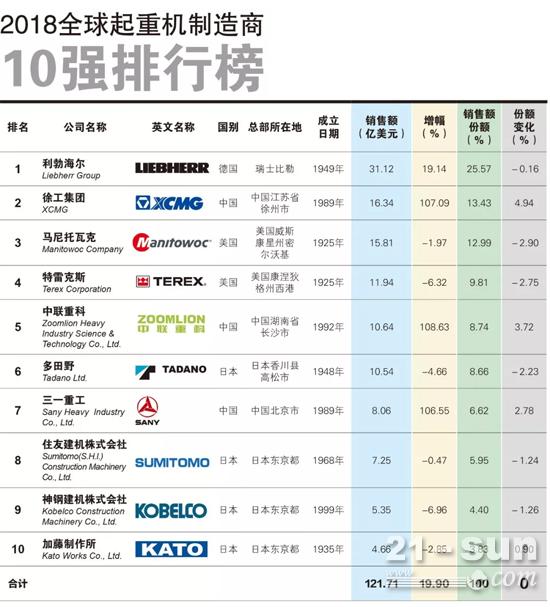 2018年全球起重机制造商10强榜单