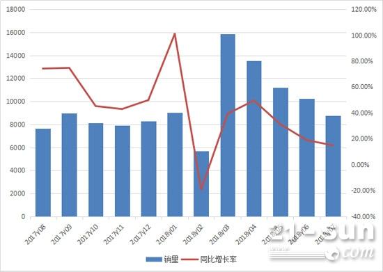 2017年8月至2018年7月装载机月销量情况