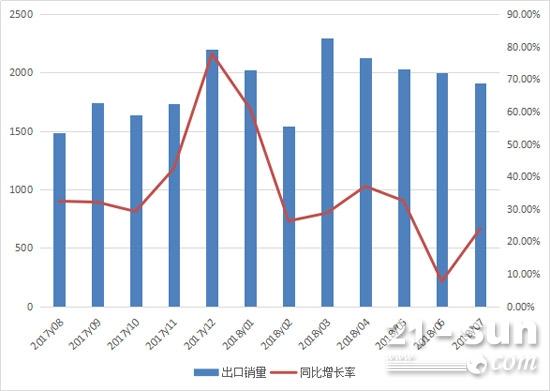 2017年8月至2018年7月装载机月度出口情况