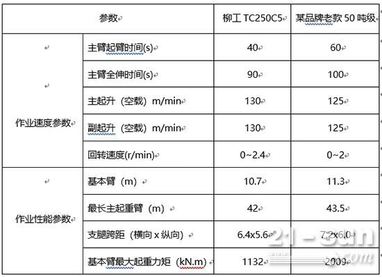 柳工TC250C5与其他同级别对比