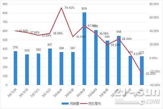 2017年9月至2018年8月平地机月度销售情况