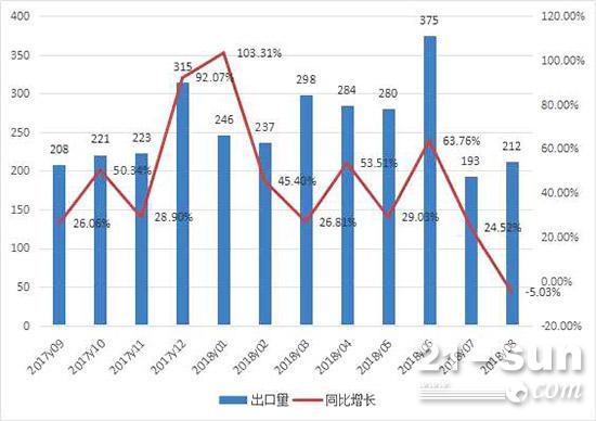 2017年9月至2018年7月平地机月度出口情况