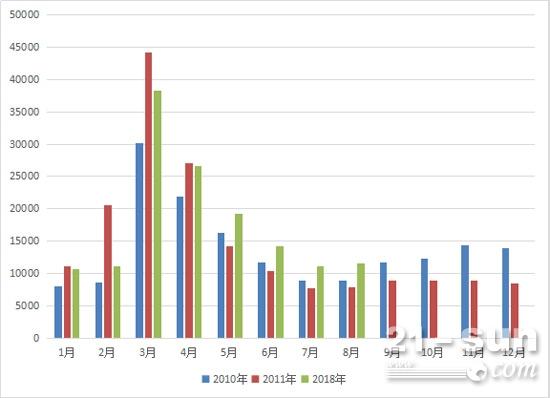 2010、2011、2018年挖掘机月度销量对比
