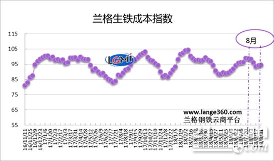兰格生铁成本指数走势图