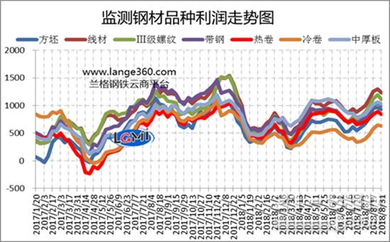 主要钢材品种(测算成本与市场价格比较)盈利水平