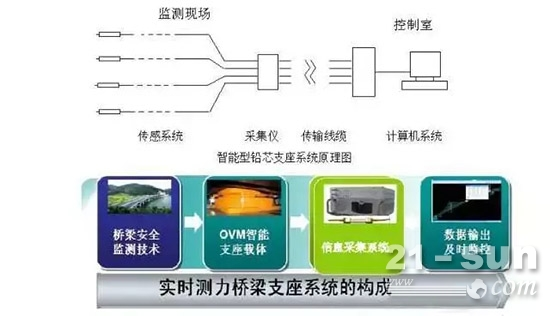 桥梁安全检测系统