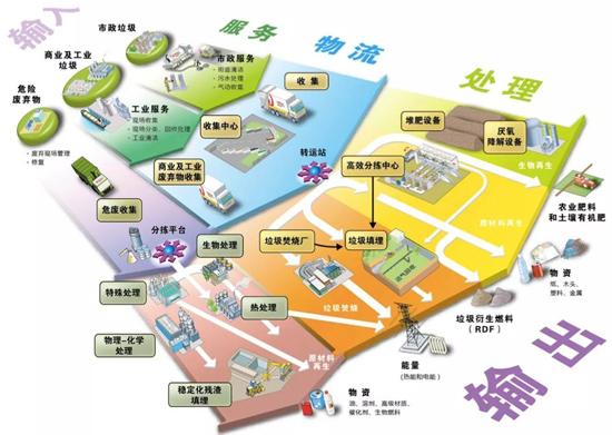 徐工环境循环产业园示意图