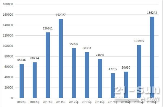 2008-2018历年前三季度挖掘机销量
